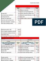 Canasta Básica Precios Elevados 09-15 Enero 2015