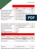 Canasta Básica Precios Elevados 12-19 Marzo 2015