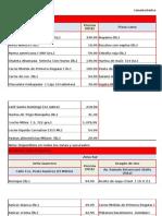 Canasta Básica Precios Elevados 31Marzo2015-09Abril2015
