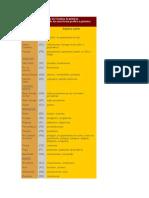 Adjetivos Pátrios de Estados Brasileiros