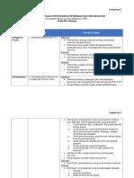 Lampiran Senarai Tugas SKPPT 2015