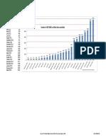 2014-03-18 Chart ISO 50001 Worldwide