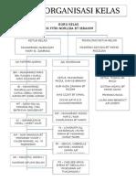 Carta Organisasi 3 Ikhlas
