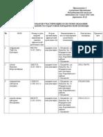 Список Адвокатов Южно-Казахстанской Областной Коллегии Адвокатов По ГГЮП