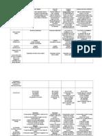 Papeles y Titulos de Credito - Cuadro Comparativo
