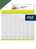 Tabela de Dimensionamento de Barramento de Cobre