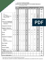 PT Undergraduate Enrolment 2009-2010