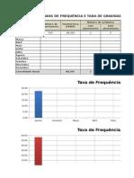 Taxa Gravidade Taxa Frequencia Indicador