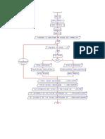 Ejercicio Algoritmos