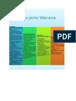 JENIS WACANA.docx