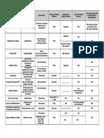 Tabela de Licenças e Afastamentos 8112