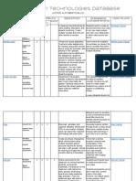 classroomtechnologyresourcedatabase