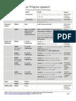 Filipino-English Phonology Comparison