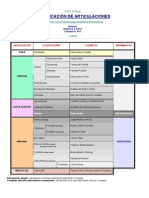 Clasificación de Articulaciones (Forlizzi - Pró 2004) (1)