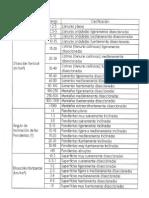 Indices Morfométricos