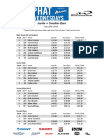 Whistler Bike Park Phat Wednesday - Race 7 Results