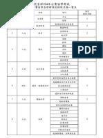 (附件1)教育部104年公費留學考試一般公費留學各學群預定錄取名額一覽表(國際司).pdf