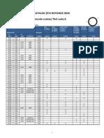 Catalog-tevi-rotunde.pdf