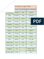 grups funcionales