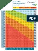 BMI Chart (Kgs/m2)