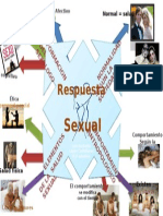 Salud Sexual Mapa Mental