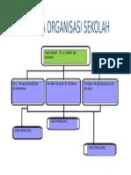 Carta Organisasi Sekolah