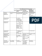 Table 3.1 - Project Management Process Groups and Knowledge Areas Mapping