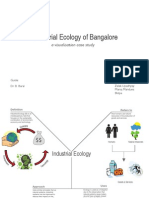 Industrial Ecology of Bangalore