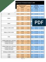 Zebra Printhead Parts Numbers