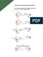 Coefficienti d'Influenza - Metodo Degli Spostamenti