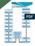 Secuencia Presentacion EIA