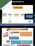 Tata Cara Pendaftaran IPDN Online tahun 2015