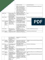 710th Railway Operating Battalion Timeline