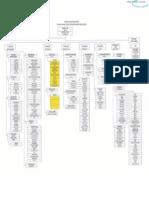 Struktur Organisasi T3