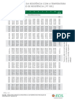 Eqz-005 -Tabela Para Variação Da Resistência Com Temperatura Para Bulbo de Resistência (Pt 100)