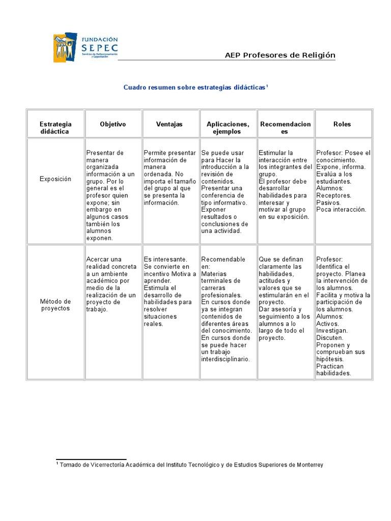 Cuadro Resumen Sobre Estrategias Didcticas (2)