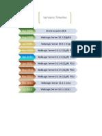 WebLogic Versions Timeline
