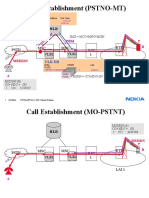 Call Setup in GSm