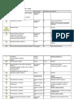 Cronograma das aulas de Processos Psicológicos 2010