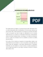 Analisis de La Deuda Publica de Latinoamerica