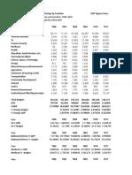 GDP, Federal Budget, Revenue, Deficits, etc.