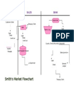Smith's Market Flowchart