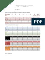 Analisis Post Mortem Bm Pt3
