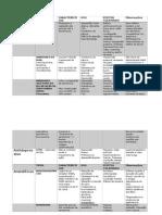 Farmaco SNC tabela