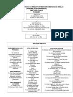 Contoh Carta PBS Sekolah MR