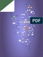 Mapa Mental Microsimulación
