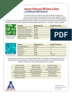 ATP Lotus PRO Summary Pathogen 2012