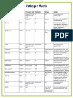 PathogenMatrix_07.2011.pdf