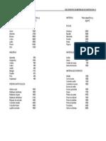 Pesos Específicos de Materiales