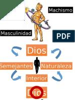 Machismo Masculinidad